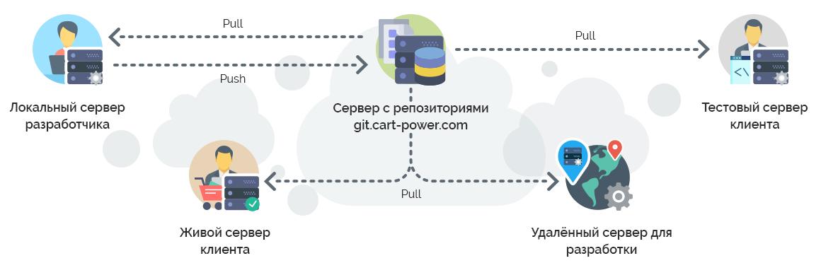 Cart-Power контроль кода