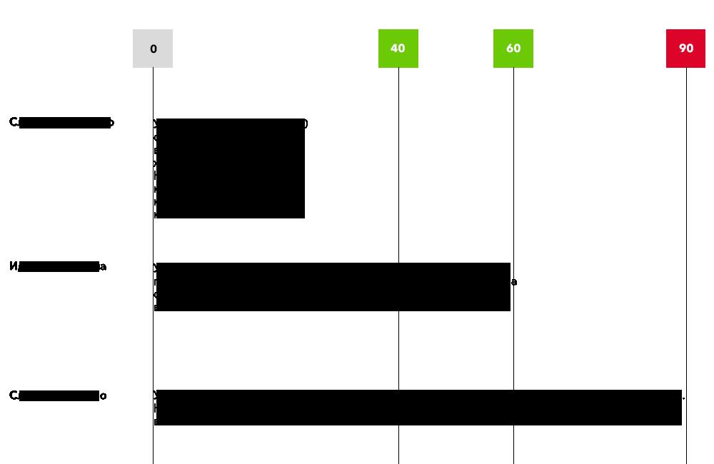 Оптимальная длина строки