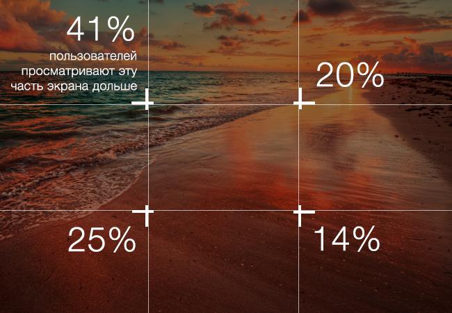 Части изображения по количеству внимания в процентах