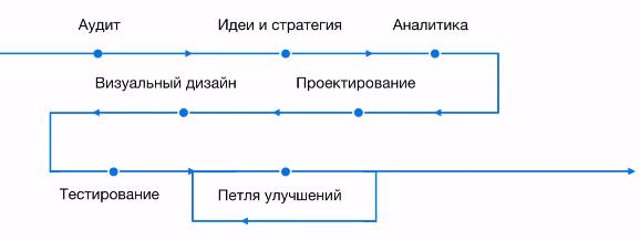 Идеальная схема редизайна