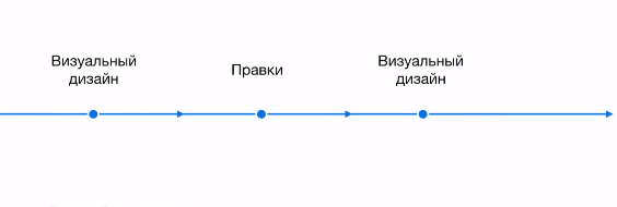 Реальная схема редизайна