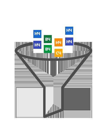 Формирование поискового ядра, низкочастотных запросов больше, чем среднечастотных и высокочастотных
