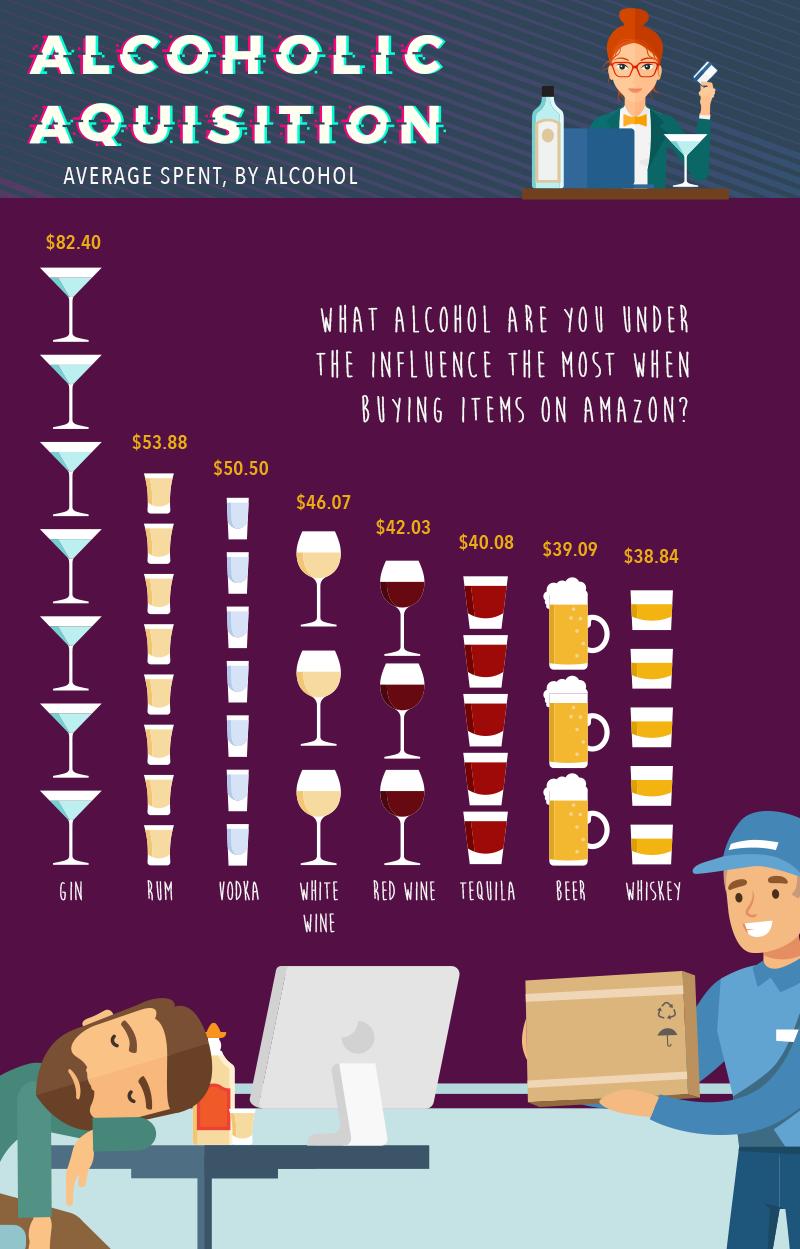Соотношение количества выпитого и трат