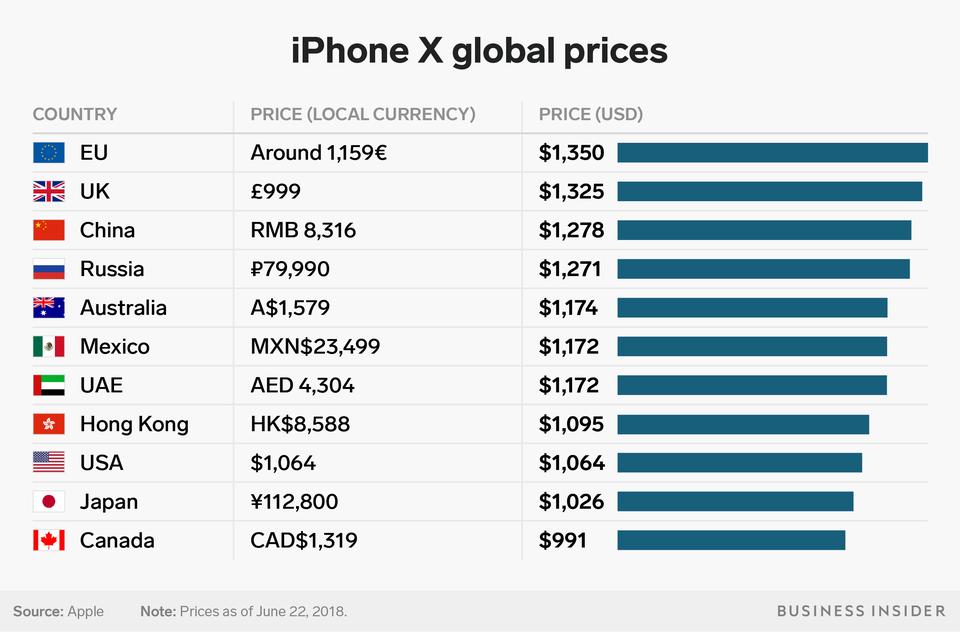 Цены на iPhone X по регионам