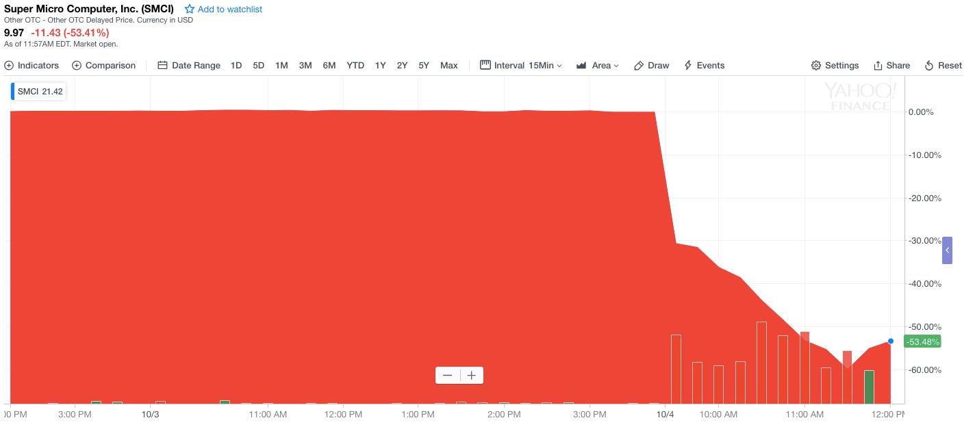 График стоимости акций Supermicro