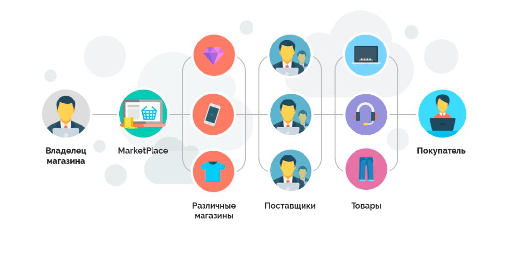 Схема работы CS-Cart для маркетплейсов
