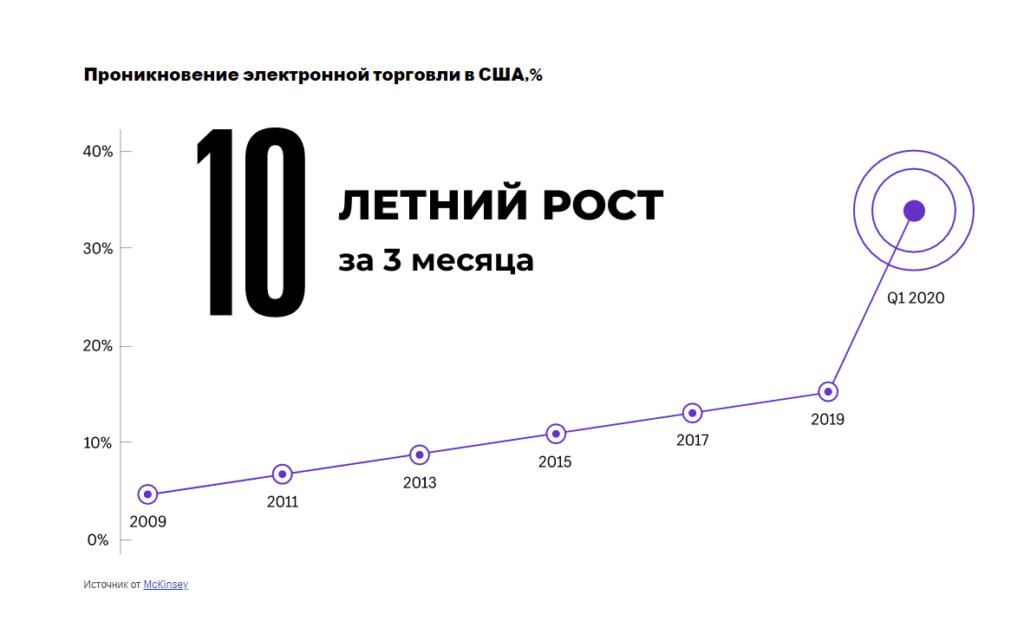 10-летний рост ecommerce за 3 месяца 2020 года